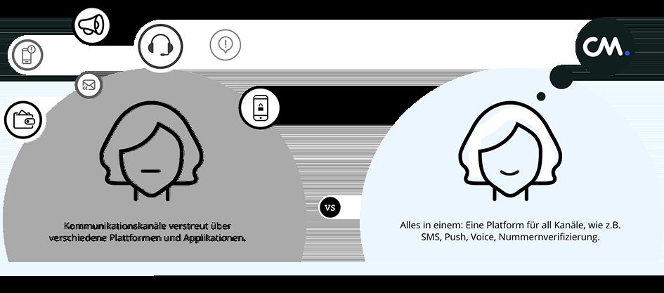 Nachrichten, sprache, authentifizierung Plattform fur Deutsche Unternehmen