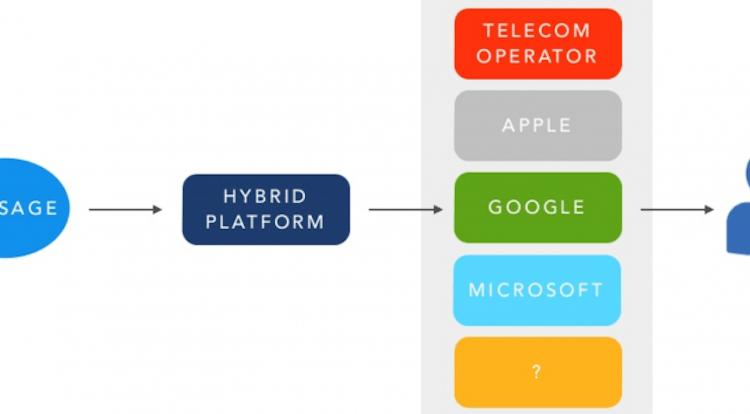 SMS en pushnotificaties via een slim platform