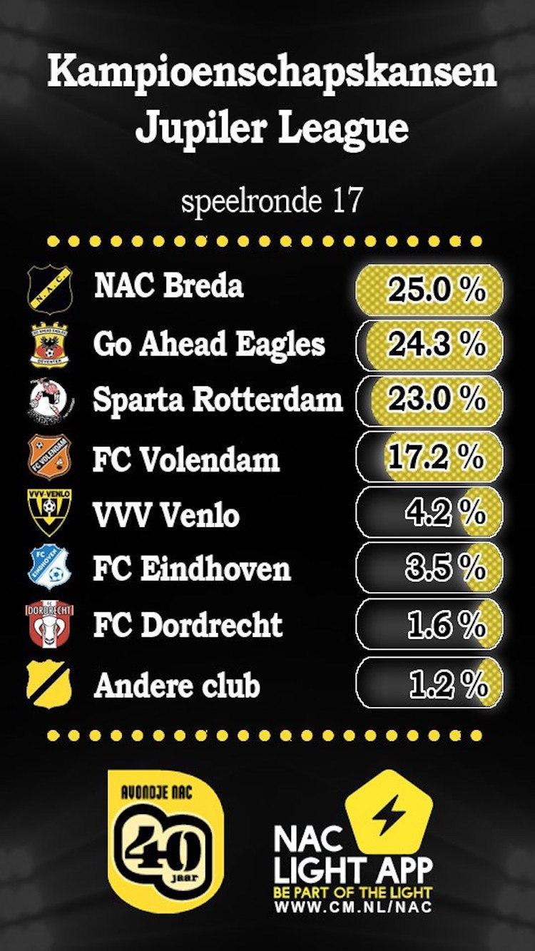Kampioenskansen Jupiler League