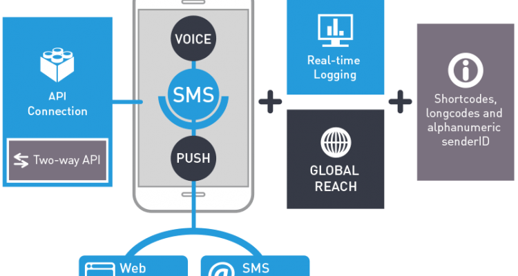 P2P and A2P SMS messaging: a brief history