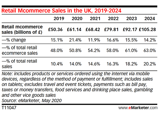 emarketer-mcommerce