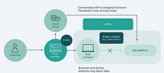 Facebook Conversie API