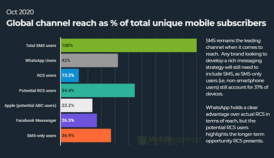 global-channel-reach-mobilesquared