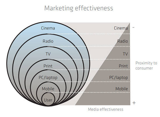 marketing-effectiveness-mobilesquared