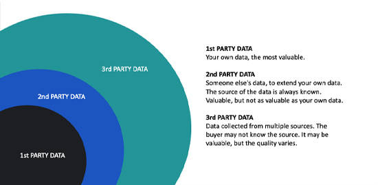 Party Data