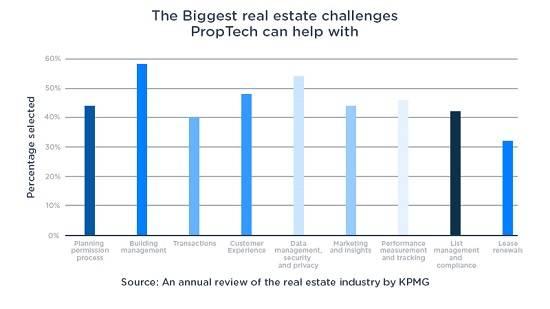 real estate proptech graph