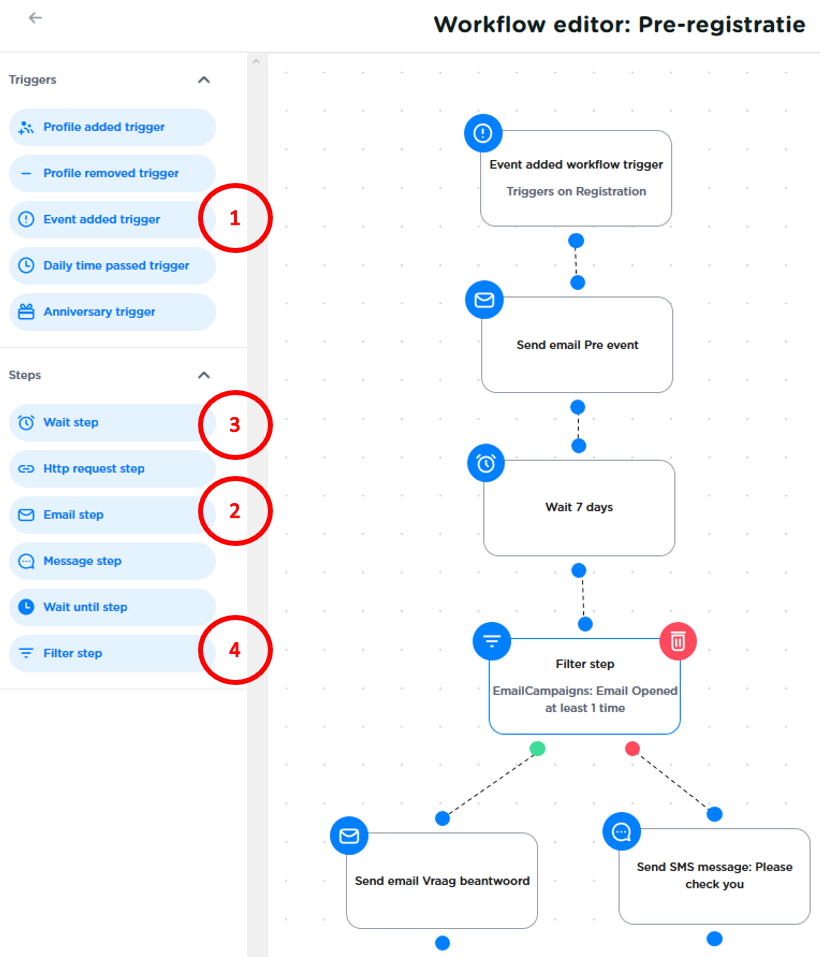 Branched workflow